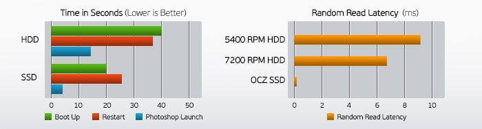 SSD Drive Speed Comparison